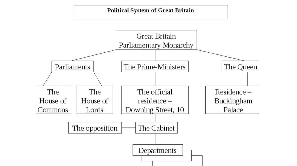 capital of great britain the monarchy in the united kingdom online presentation of capital britain great